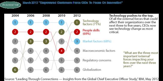 CIOs e Innovación - Estudio IBM 2012