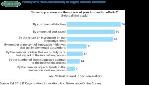 Como medir el éxito de innovación