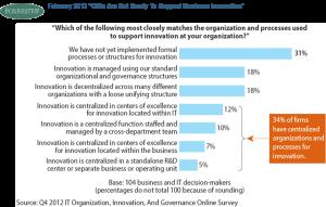 Función de Innovación distribuida