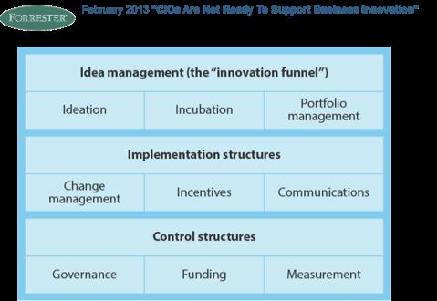 Innovación Sistemática - 3 Niveles