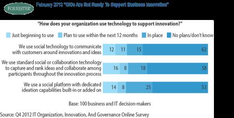 Tecnología para la innovación