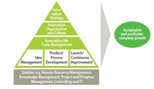 Enfoque de innovación sistemática - La Casa de la Innovación