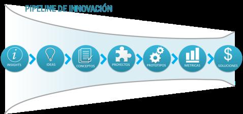 Pipe line de Innovación