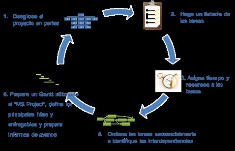 PMBOK Resumen Proyectos de Innovación
