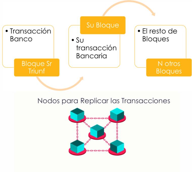 nodos blockchain v2